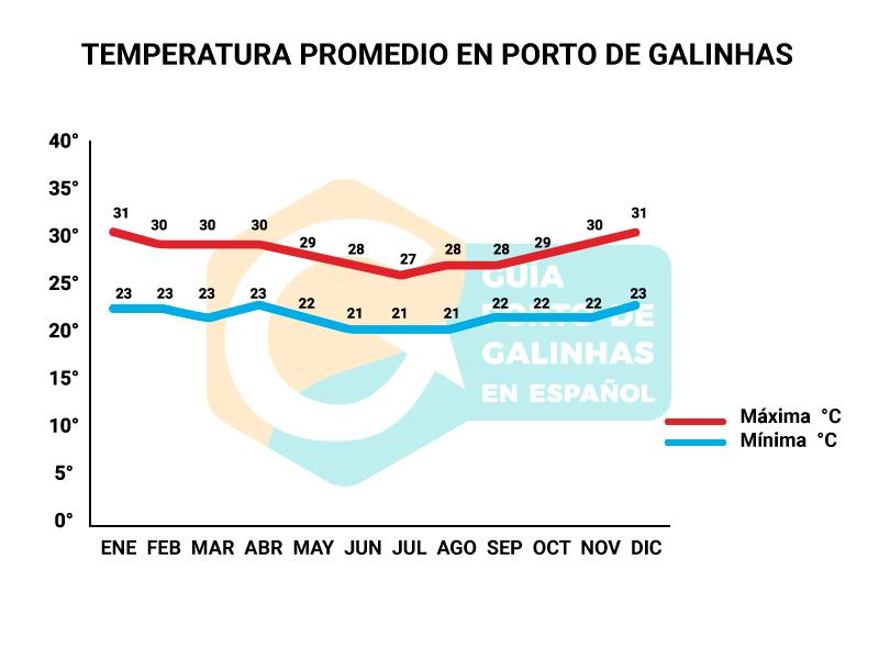 Clima temperaturas porto de galinhas