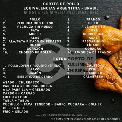 Cortes pollo equivalencias brasil y argentina