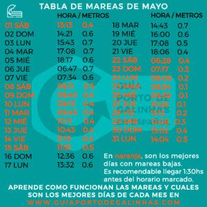 TABLA DE MAREAS MAYO PORTO DE GALINHAS