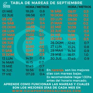 TABLA DE MAREAS SEPTIEMBRE PORTO DE GALINHAS